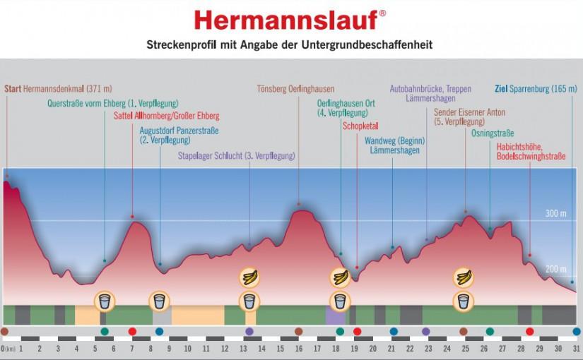 Hermanns-Vor-Lauf am 03.04.2016: Termin merken!